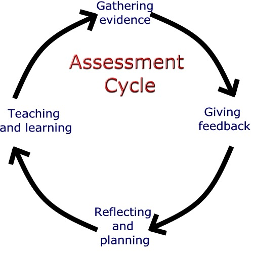 assessment and learners essay Engaging students in the assessment process helps them to be self-reflective and self-regulated learners formative assessment if there is an opportunity for students to improve on the same task then the assessment is essentially formative.