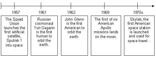 space exploration timeline - photo #22