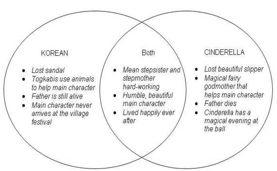 Example Venn Diagram Problems Roho4senses