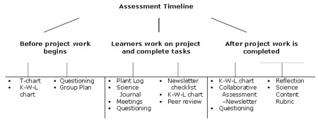 Thinking with Technology – Assessment Plan Template
